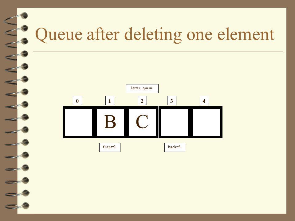 Queue after adding third element A B C letter_queue 01234 front=0back=3