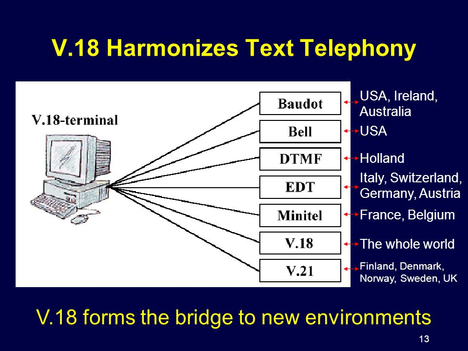 13 V.18 Harmonizes Text Telephony USA, Ireland, Australia USA Holland Italy, Switzerland, Germany, Austria France, Belgium The whole world Finland, De