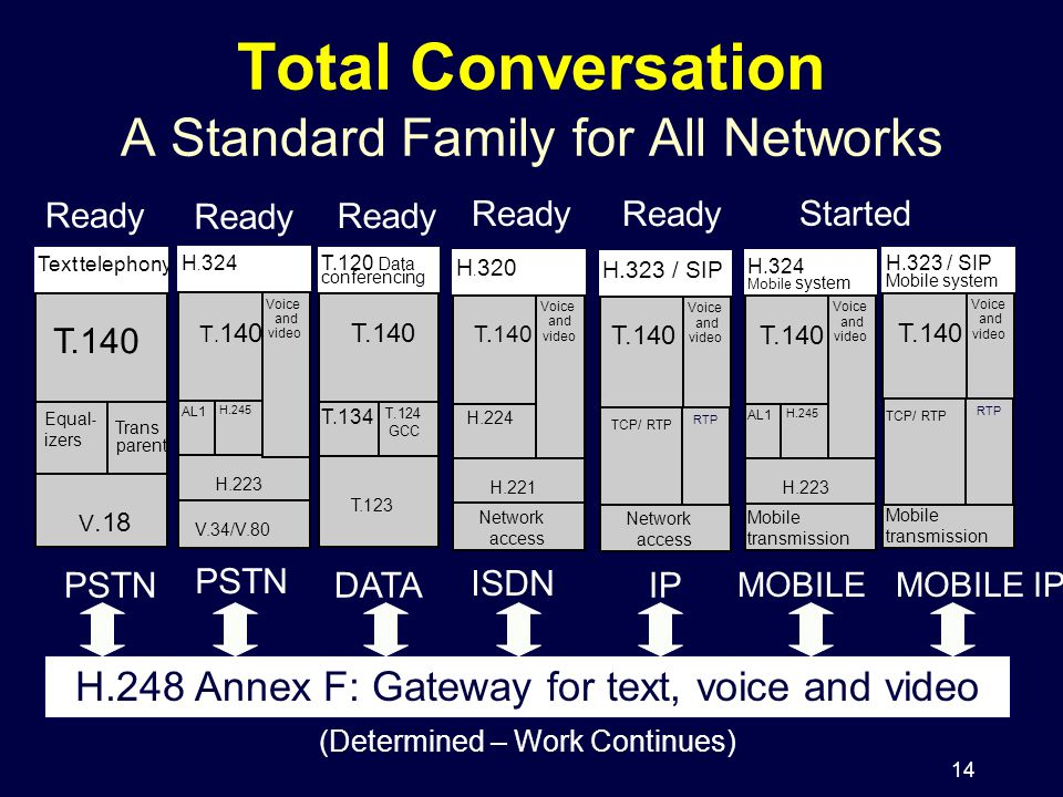 14 Total Conversation A Standard Family for All Networks V.18 Texttelephony Trans parent Equal - izers T.140 PSTN H.223 V.34/V.80 AL1 H.245 H. 324 T.