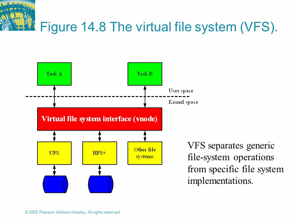 © 2005 Pearson Addison-Wesley. All rights reserved Figure 14.8 The virtual file system (VFS).
