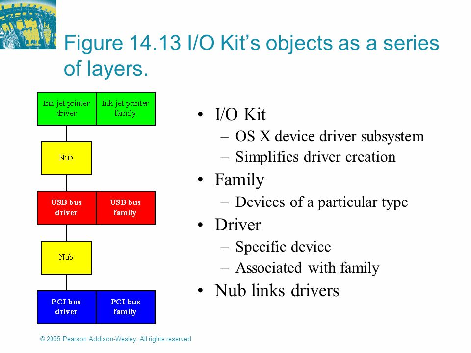 © 2005 Pearson Addison-Wesley. All rights reserved Figure 14.13 I/O Kit's objects as a series of layers. I/O Kit –OS X device driver subsystem –Simpli
