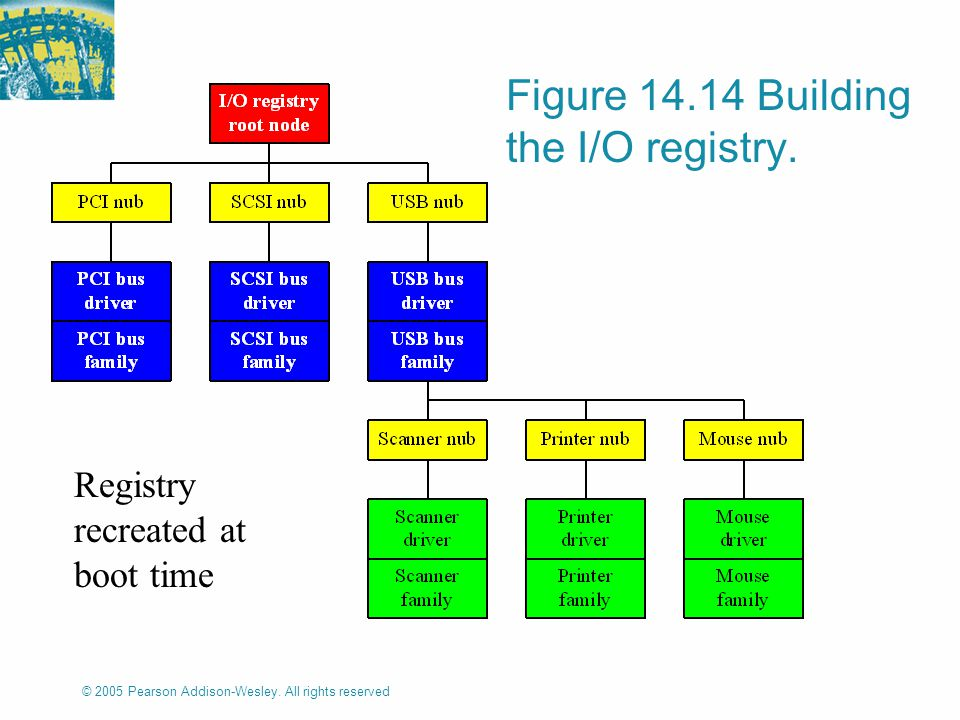 © 2005 Pearson Addison-Wesley. All rights reserved Figure 14.14 Building the I/O registry.