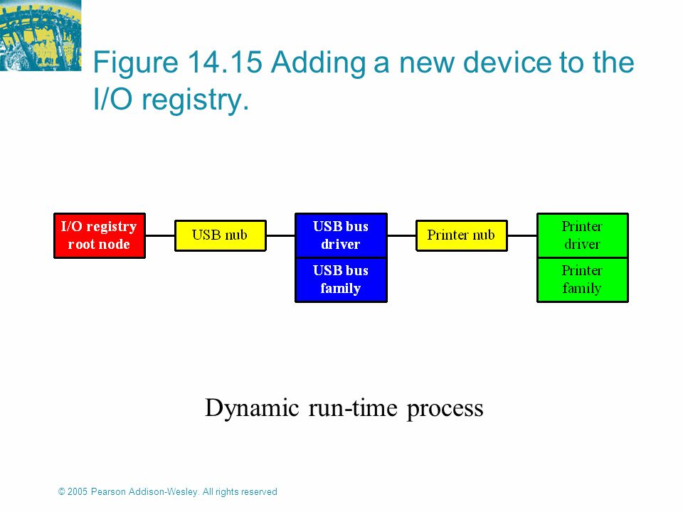 © 2005 Pearson Addison-Wesley. All rights reserved Figure 14.15 Adding a new device to the I/O registry. Dynamic run-time process