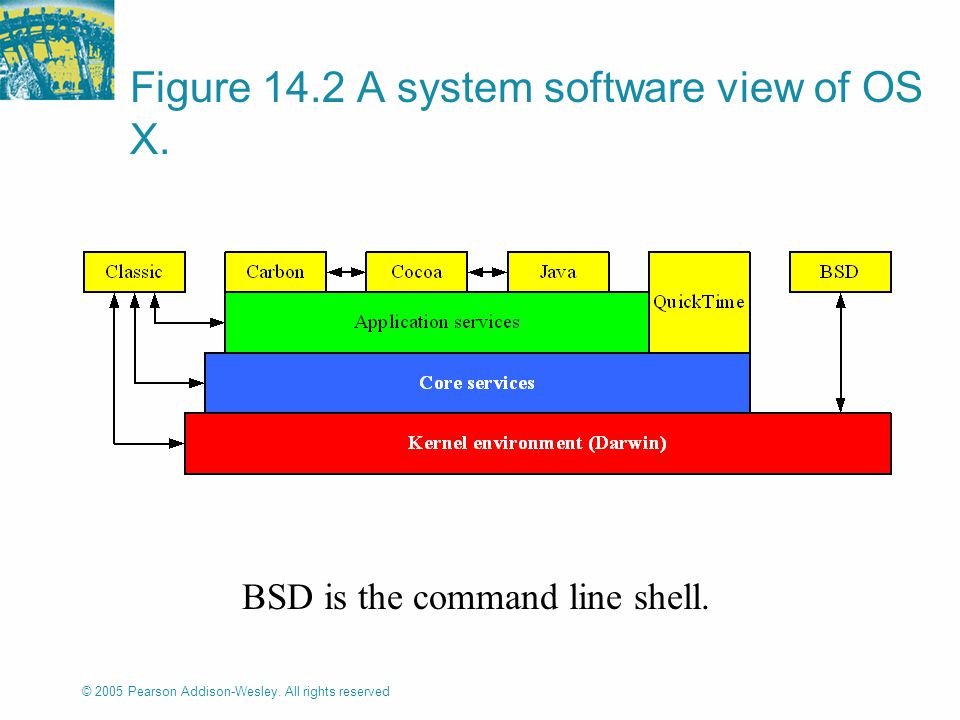© 2005 Pearson Addison-Wesley. All rights reserved Figure 14.2 A system software view of OS X.