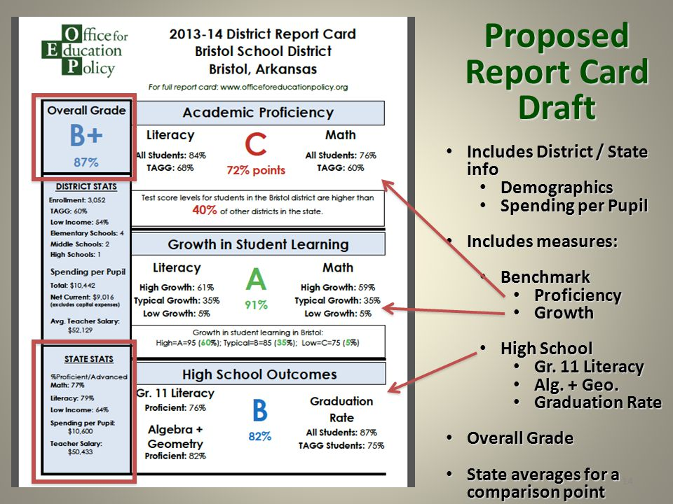 14 Proposed Report Card Draft Includes District / State info Includes District / State info Demographics Demographics Spending per Pupil Spending per Pupil Includes measures: Includes measures: Benchmark Benchmark Proficiency Proficiency Growth Growth High School High School Gr.