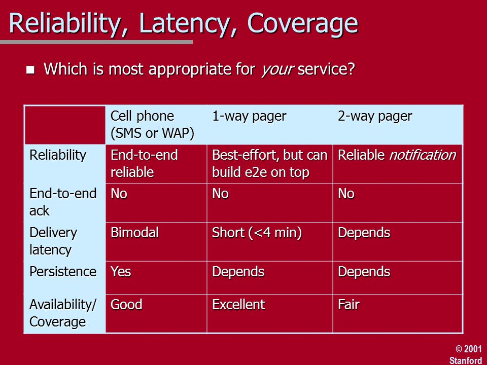© 2001 Stanford Reliability, Latency, Coverage n Which is most appropriate for your service.