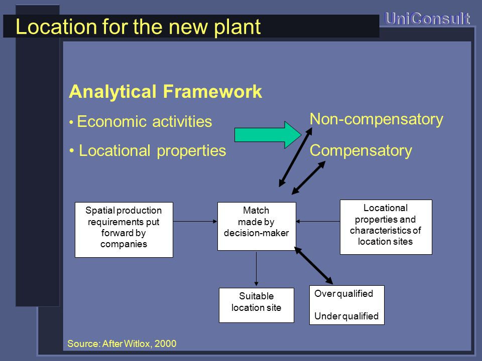 Location for the new plant UniConsult Analytical Framework Economic activities Locational properties Spatial production requirements put forward by companies Locational properties and characteristics of location sites Match made by decision-maker Suitable location site Source: After Witlox, 2000 Non-compensatory Compensatory Over qualified Under qualified