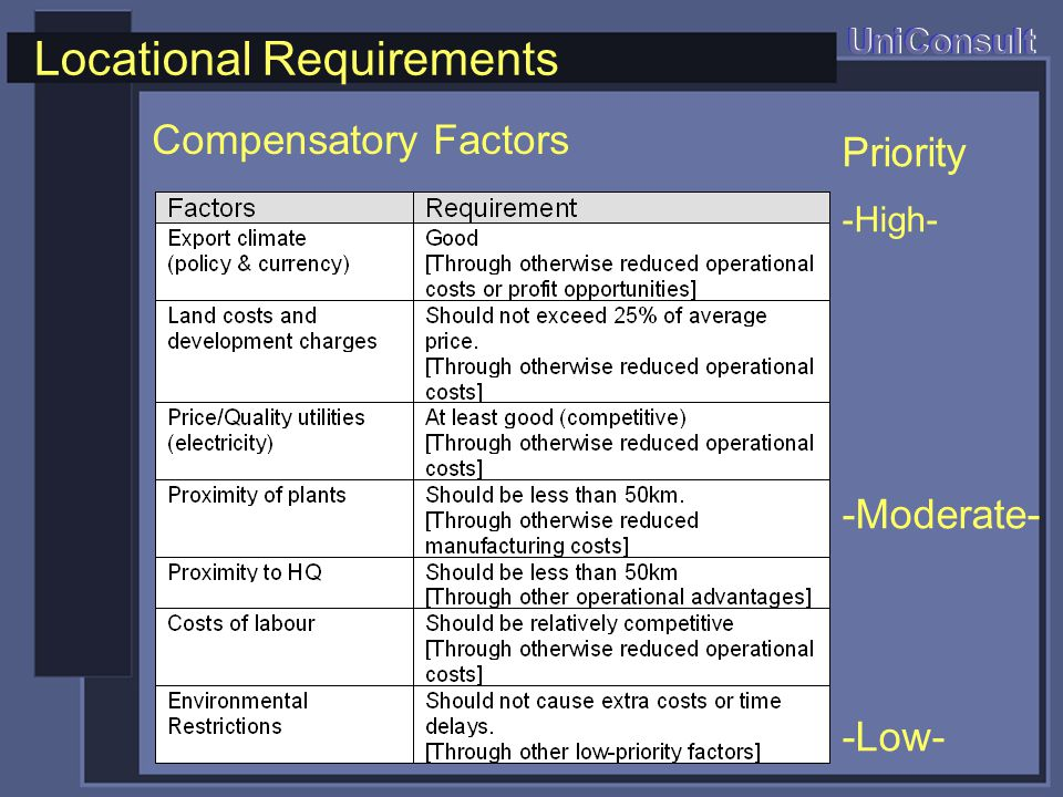 Locational Requirements UniConsult Compensatory Factors Priority -High- -Moderate- -Low-
