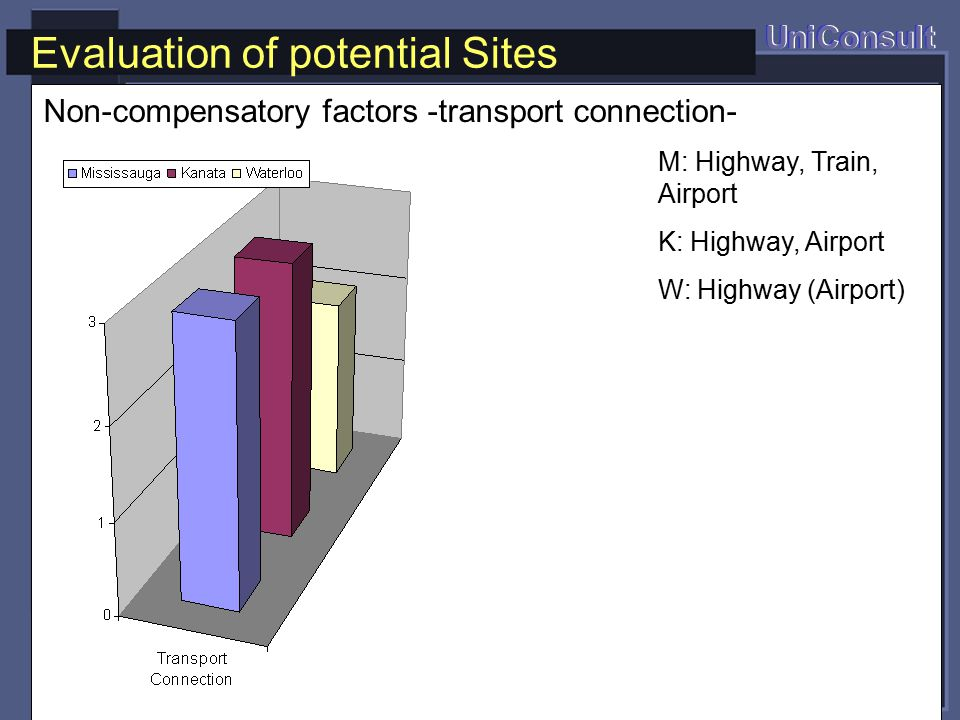 M: Highway, Train, Airport K: Highway, Airport W: Highway (Airport) Evaluation of potential Sites UniConsult Non-compensatory factors -transport connection-