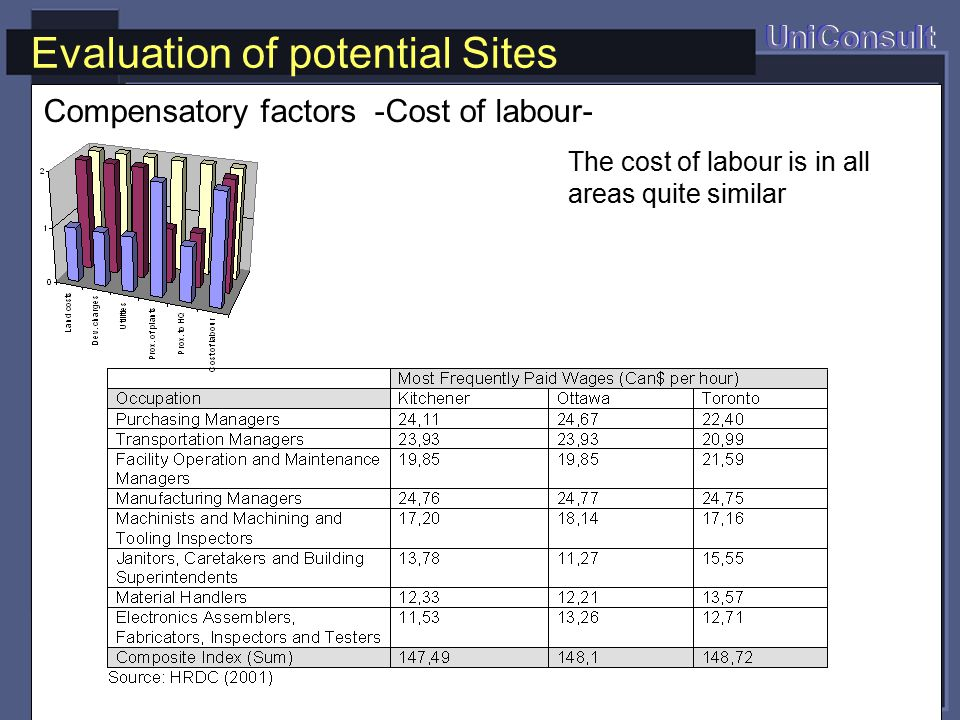 Evaluation of potential Sites UniConsult The cost of labour is in all areas quite similar Compensatory factors -Cost of labour-