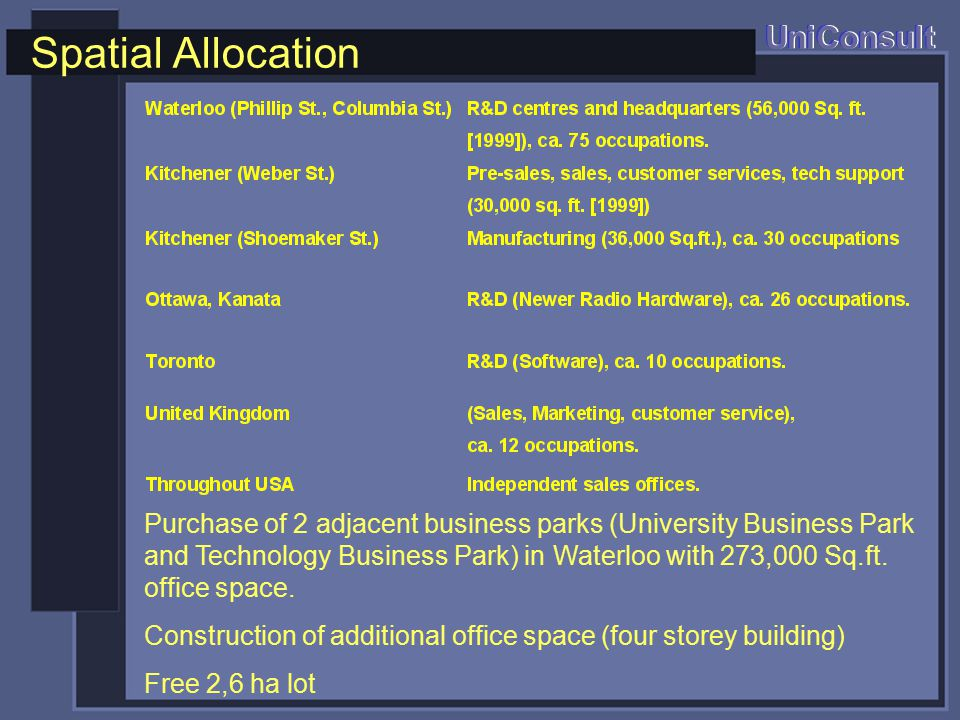 Spatial Allocation UniConsult Purchase of 2 adjacent business parks (University Business Park and Technology Business Park) in Waterloo with 273,000 Sq.ft.
