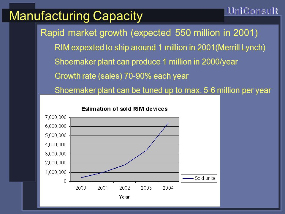 Manufacturing Capacity UniConsult Rapid market growth (expected 550 million in 2001) RIM expexted to ship around 1 million in 2001(Merrill Lynch) Shoemaker plant can produce 1 million in 2000/year Growth rate (sales) 70-90% each year Shoemaker plant can be tuned up to max.