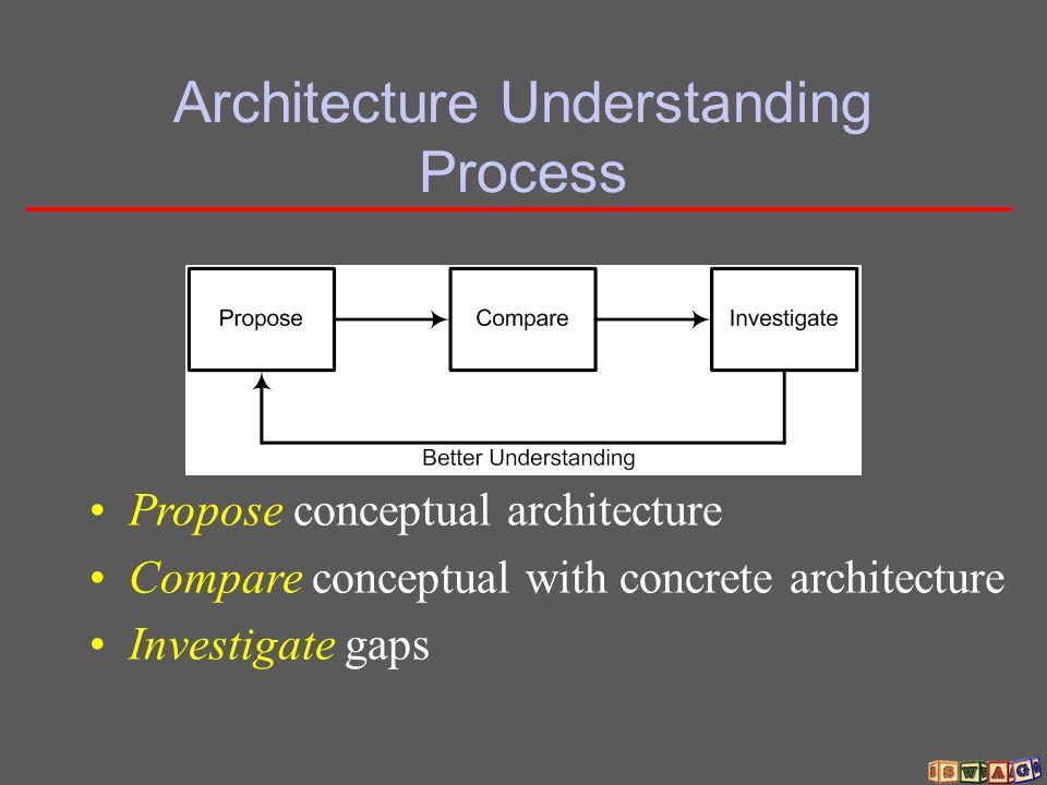 Architecture Understanding Process Propose conceptual architecture Compare conceptual with concrete architecture Investigate gaps