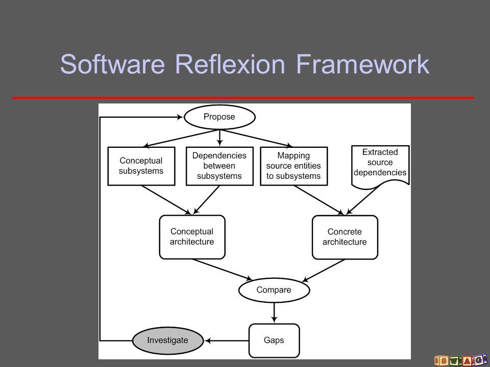 Software Reflexion Framework