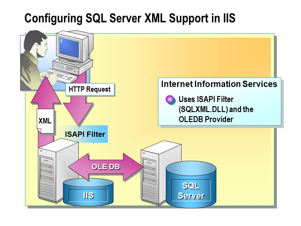  Troubleshooting SQL Server Automation Verify That SQL Server Agent Is Started Verify That the Job, Schedule, Alert, or Operator Is Enabled Ensure That the Proxy Account Is Enabled Review the Error Logs Review the History Verify That the Mail Client Is Working Properly