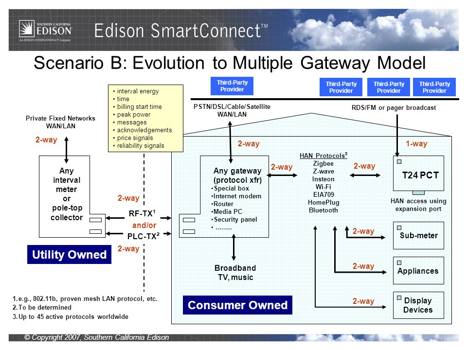 © Copyright 2007, Southern California Edison Scenario B: Evolution to Multiple Gateway Model Utility Owned Consumer Owned Private Fixed Networks WAN/LAN Any interval meter or pole-top collector PSTN/DSL/Cable/Satellite WAN/LAN 2-way Any gateway (protocol xfr) Special box Internet modem Router Media PC Security panel ……..