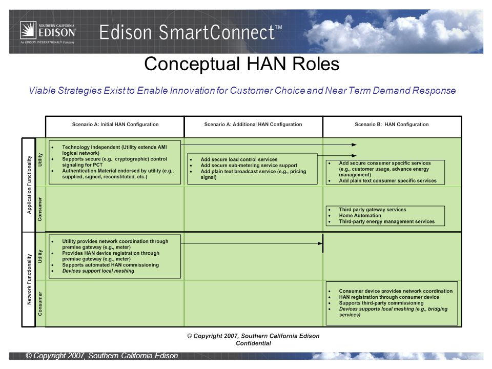 © Copyright 2007, Southern California Edison Conceptual HAN Roles Viable Strategies Exist to Enable Innovation for Customer Choice and Near Term Demand Response