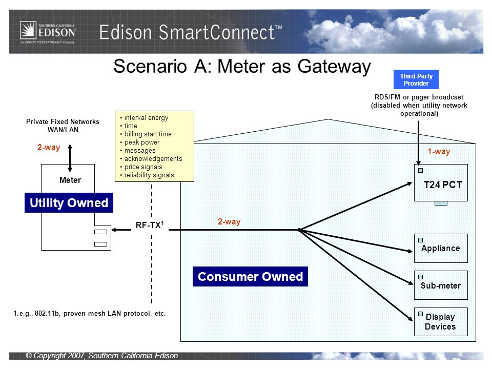 © Copyright 2007, Southern California Edison Scenario A: Meter as Gateway Utility Owned Consumer Owned Private Fixed Networks WAN/LAN Meter 2-way T24 PCT RDS/FM or pager broadcast (disabled when utility network operational) 1-way Appliance Sub-meter Display Devices 1.e.g., 802.11b, proven mesh LAN protocol, etc.