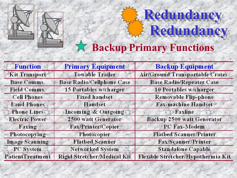 Redundancy Backup Primary Functions