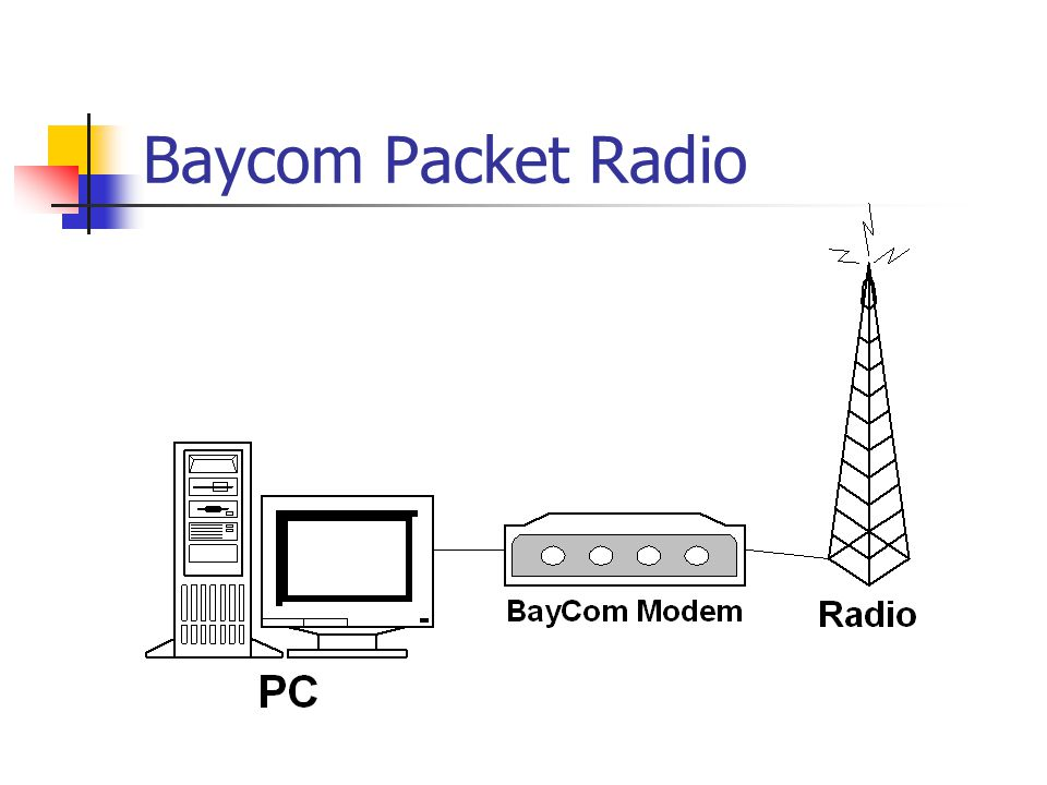 Baycom Packet Radio