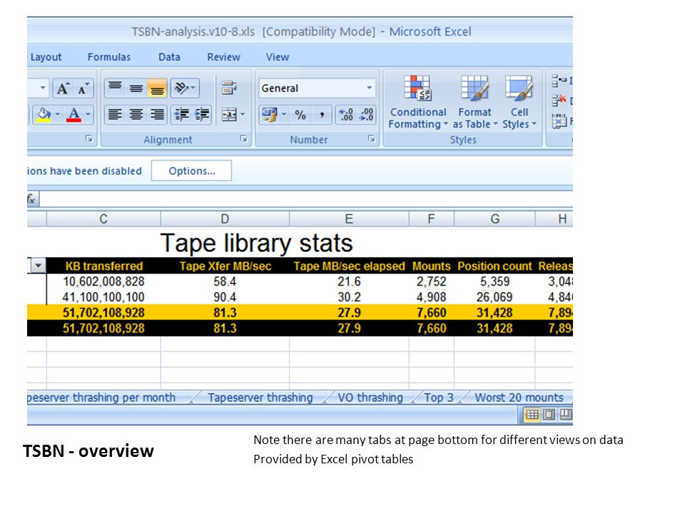 TSBN - overview Note there are many tabs at page bottom for different views on data Provided by Excel pivot tables