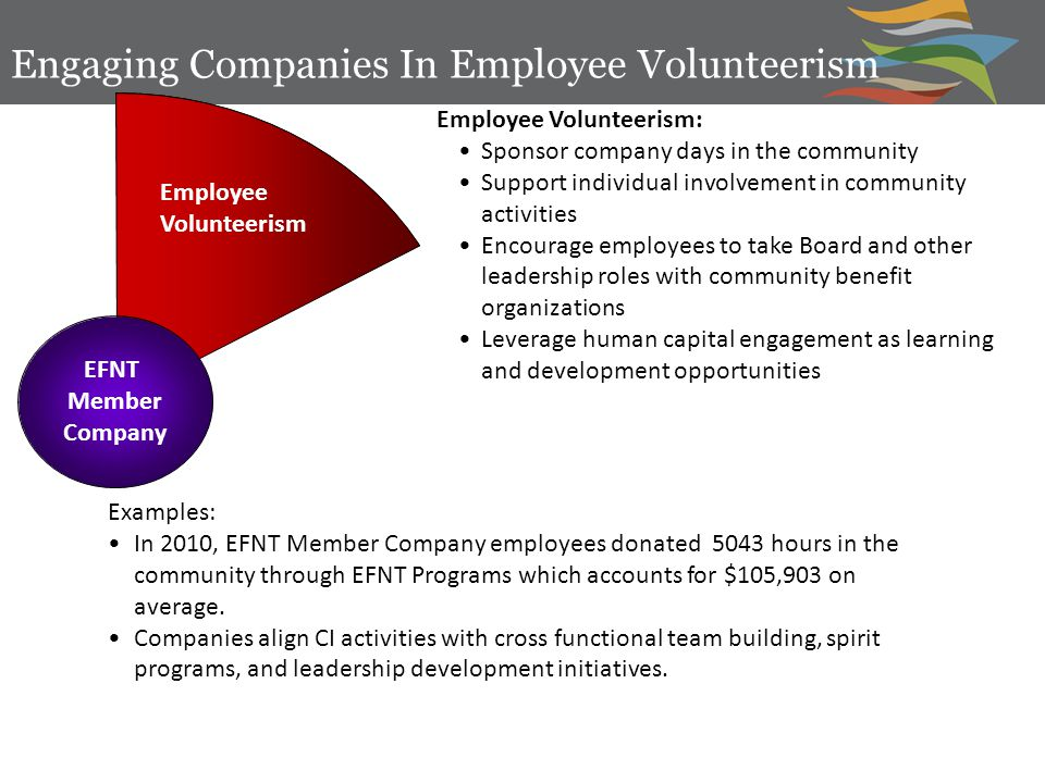EFNT Member Company Employee Volunteerism Employee Volunteerism: Sponsor company days in the community Support individual involvement in community activities Encourage employees to take Board and other leadership roles with community benefit organizations Leverage human capital engagement as learning and development opportunities Engaging Companies In Employee Volunteerism Examples: In 2010, EFNT Member Company employees donated 5043 hours in the community through EFNT Programs which accounts for $105,903 on average.