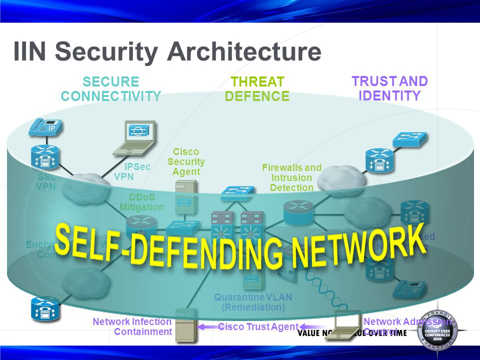 SECURE CONNECTIVITY THREAT DEFENCE TRUST AND IDENTITY IIN Security Architecture Encrypted LAN / WAN Communications SSL VPN Firewalls and Intrusion Det