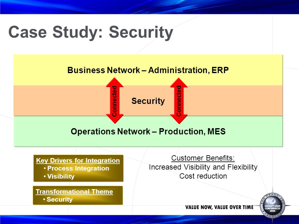 Case Study: Security Administration – ERP Production – MES No Communication No Process Integration No Visibility = Key Drivers for Integration Process