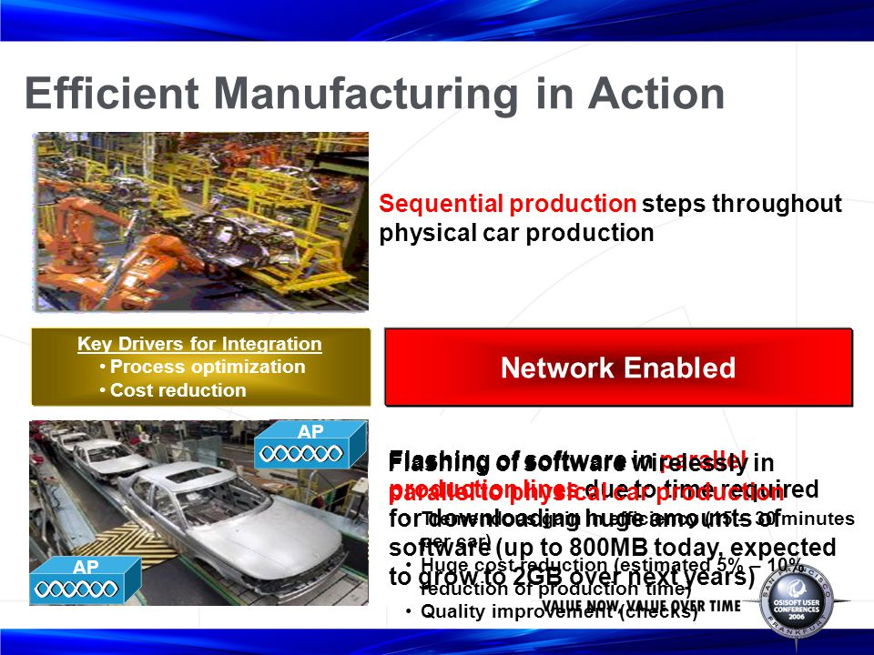 Efficient Manufacturing in Action Sequential production steps throughout physical car production Flashing of software in parallel production lines due to time required for downloading huge amounts of software (up to 800MB today, expected to grow to 2GB over next years) Key Drivers for Integration Process optimization Cost reduction AP Flashing of software wirelessly in parallel to physical car production Tremendous gain in efficiency (15 – 30 minutes per car) Huge cost reduction (estimated 5% – 10% reduction of production time) Quality improvement (checks) Network Enabled