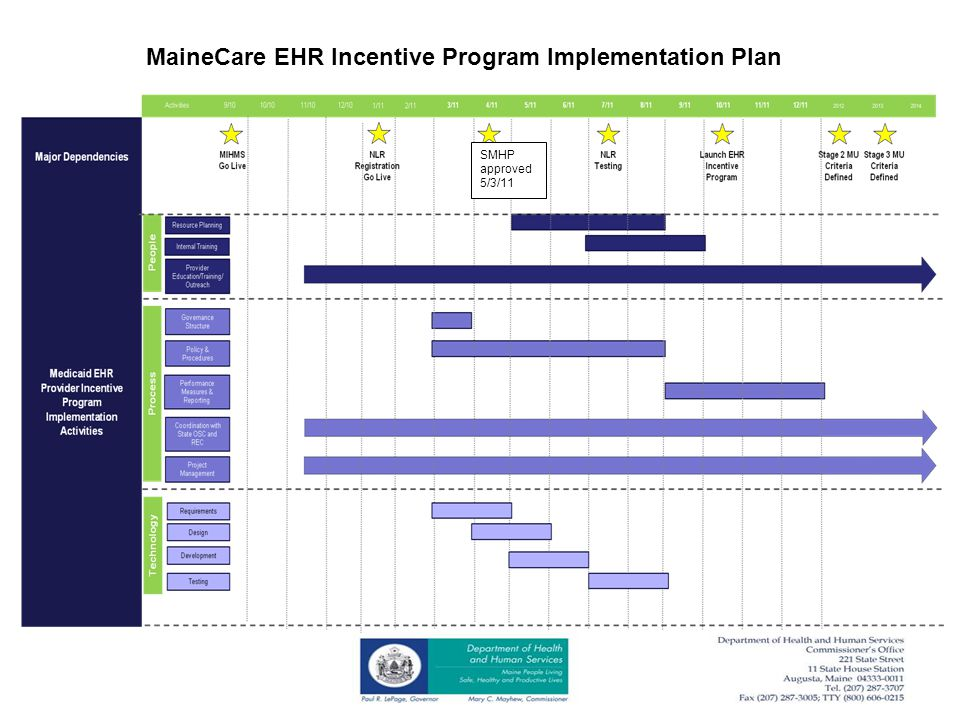 SMHP approved 5/3/11 MaineCare EHR Incentive Program Implementation Plan