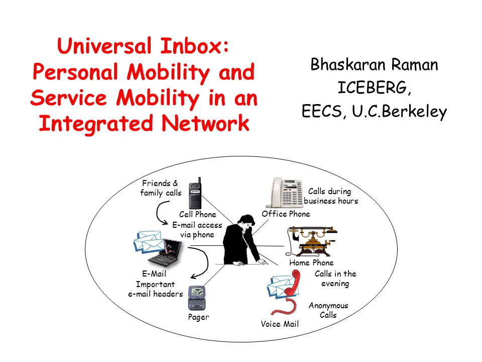 Universal Inbox: Personal Mobility and Service Mobility in an Integrated Network Bhaskaran Raman ICEBERG, EECS, U.C.Berkeley Home Phone Voice Mail Pager Cell Phone Office Phone Calls during business hours Calls in the evening Anonymous Calls Friends & family calls E-Mail Important e-mail headers E-mail access via phone