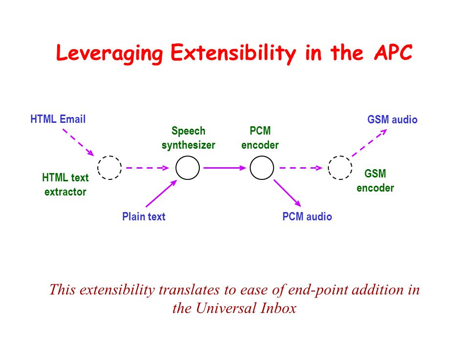 Leveraging Extensibility in the APC This extensibility translates to ease of end-point addition in the Universal Inbox Speech synthesizer Plain text PCM encoder PCM audio HTML Email HTML text extractor GSM audio GSM encoder