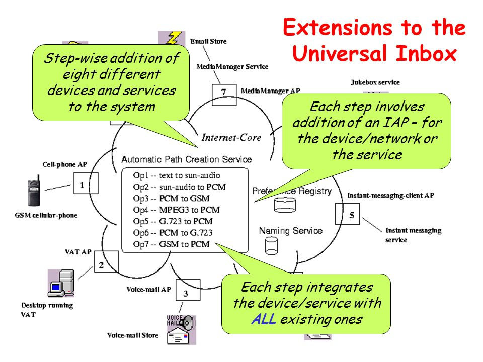 Extensions to the Universal Inbox Step-wise addition of eight different devices and services to the system Each step involves addition of an IAP – for the device/network or the service Each step integrates the device/service with ALL existing ones