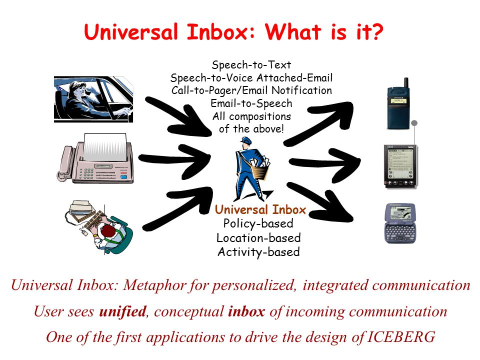 Universal Inbox: What is it.