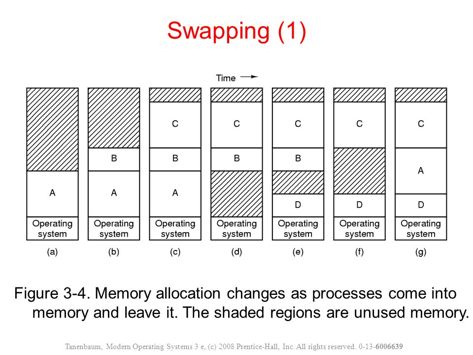 Figure 3-4.Memory allocation changes as processes come into memory and leave it.