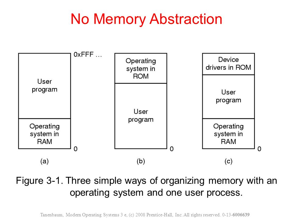 Figure 3-1.Three simple ways of organizing memory with an operating system and one user process.
