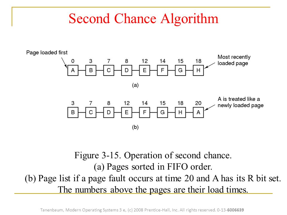 Figure 3-15.Operation of second chance. (a) Pages sorted in FIFO order.
