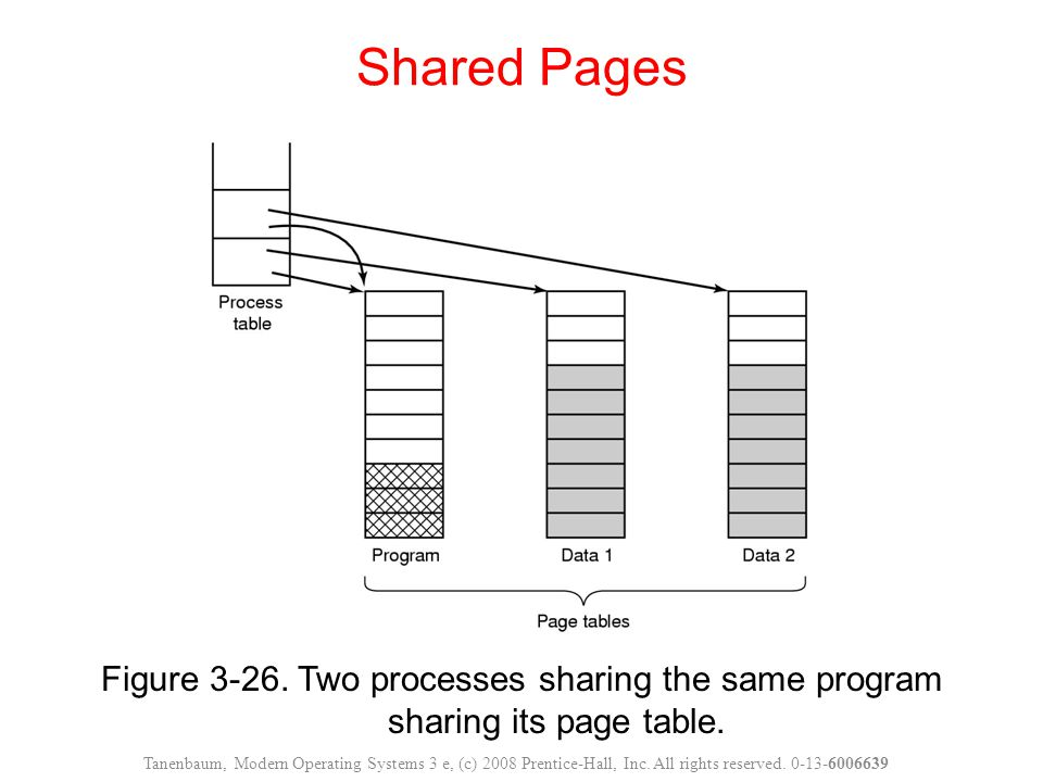 Figure 3-26.Two processes sharing the same program sharing its page table.