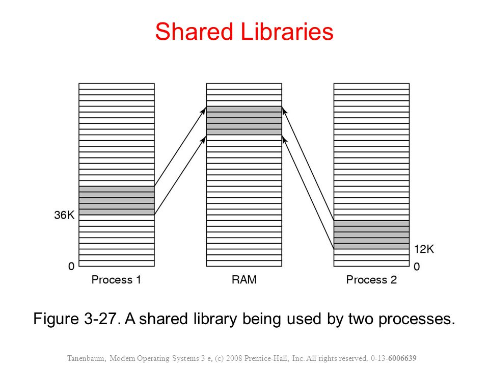 Figure 3-27.A shared library being used by two processes.