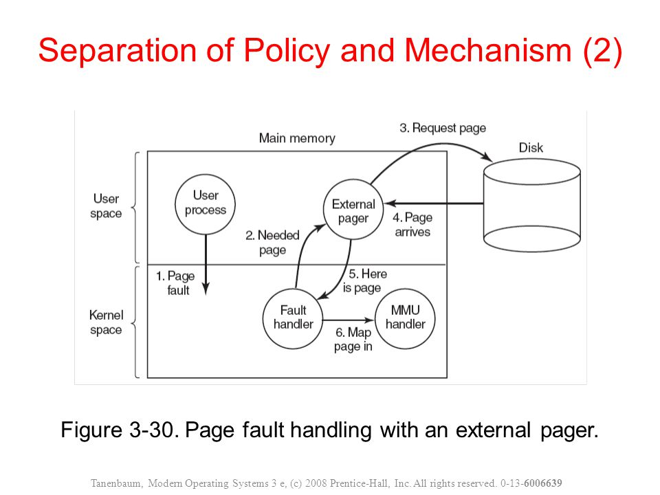 Figure 3-30.Page fault handling with an external pager.