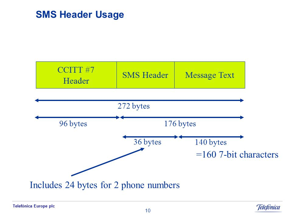 Telefónica Europe plc 10 SMS Header Usage SMS Header CCITT #7 Header 272 bytes 176 bytes 140 bytes =160 7-bit characters 96 bytes 36 bytes Includes 24