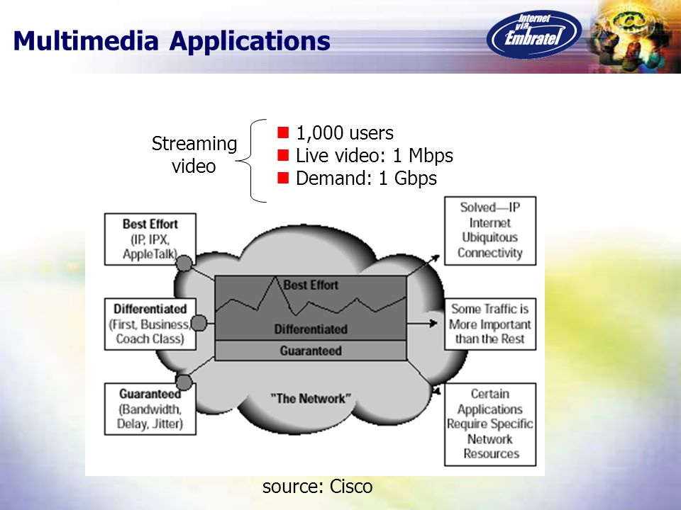 Multimedia Applications source: Cisco 1,000 users Live video: 1 Mbps Demand: 1 Gbps Streaming video