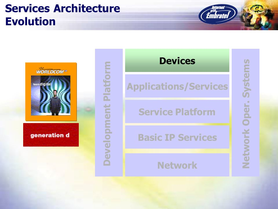 Devices Applications/Services Service Platform Basic IP Services Network Network Oper.