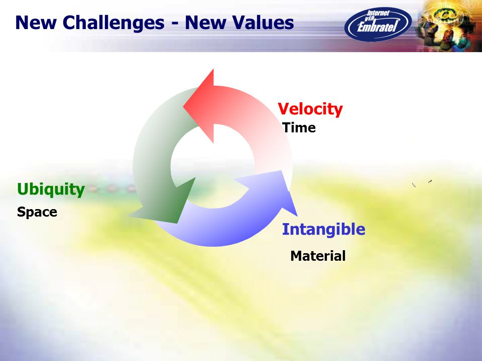 New Challenges - New Values Velocity Ubiquity Intangible Time Material Space