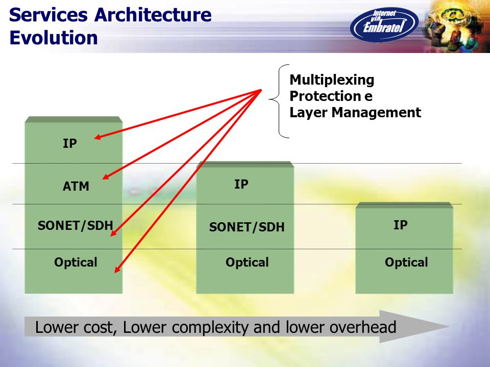 ATM SONET/SDH IP Optical SONET/SDH IP Optical IP Optical Multiplexing Protection e Layer Management Lower cost, Lower complexity and lower overhead Services Architecture Evolution