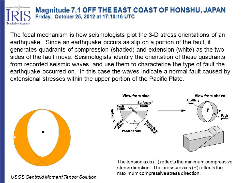 The focal mechanism is how seismologists plot the 3-D stress orientations of an earthquake.