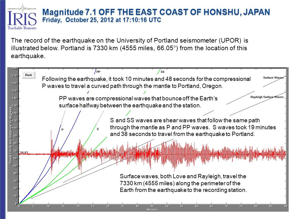 Teachable Moments are a service of IRIS Education & Public Outreach and The University of Portland Magnitude 7.1 OFF THE EAST COAST OF HONSHU, JAPAN Friday, October 25, 2012 at 17:10:16 UTC