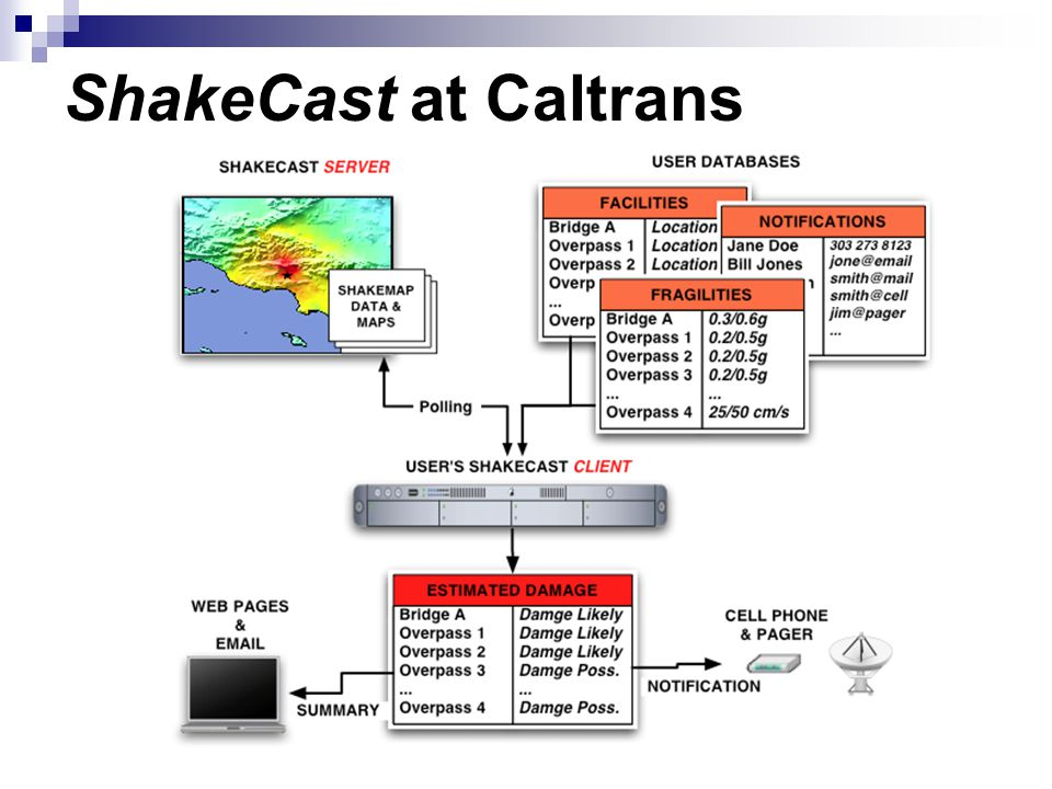 ShakeCast at Caltrans