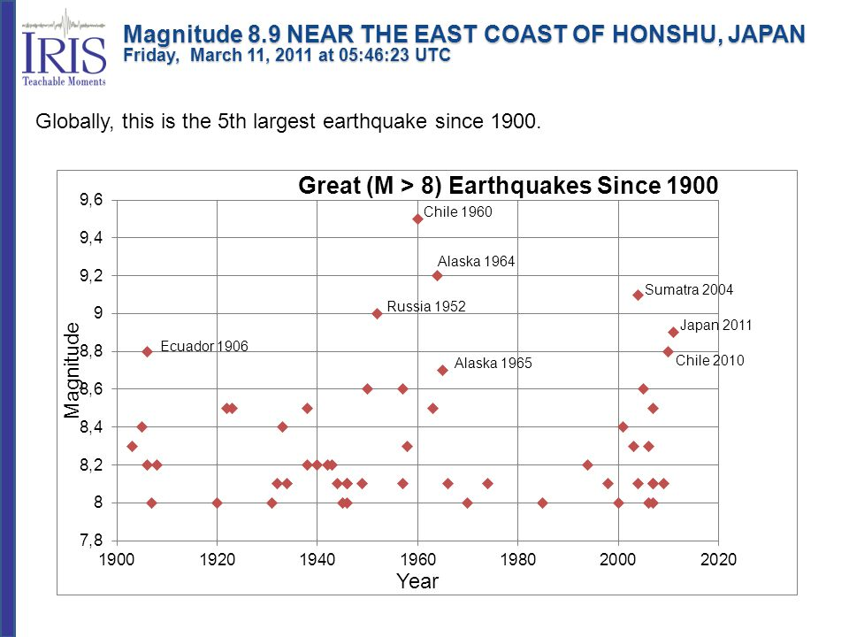 Peak ground acceleration is a measure of violence of earthquake ground shaking and an important input parameter for earthquake engineering.