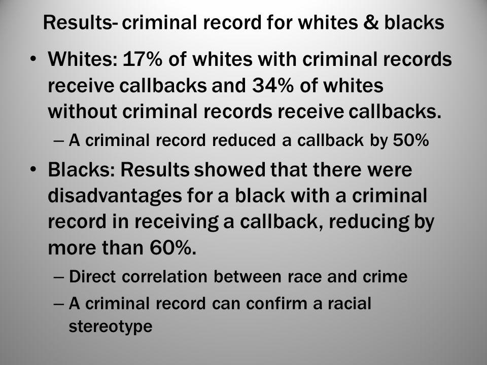 Results- criminal record for whites & blacks Whites: 17% of whites with criminal records receive callbacks and 34% of whites without criminal records
